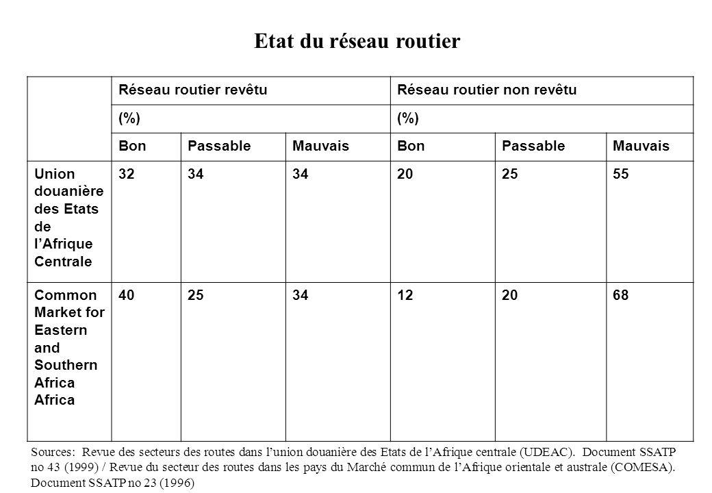 Etat du réseau routier Sources: Revue des secteurs des routes dans lunion douanière des Etats de lAfrique centrale (UDEAC). Document SSATP no 43 (1999