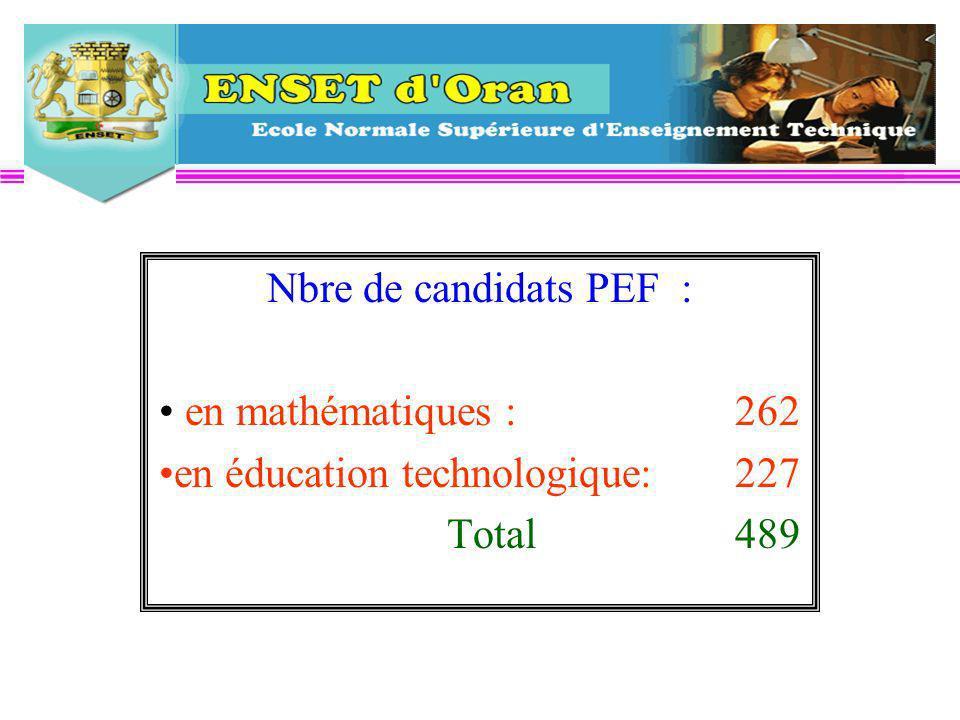 Nbre de candidats PEF : en mathématiques :262 en éducation technologique: 227 Total489