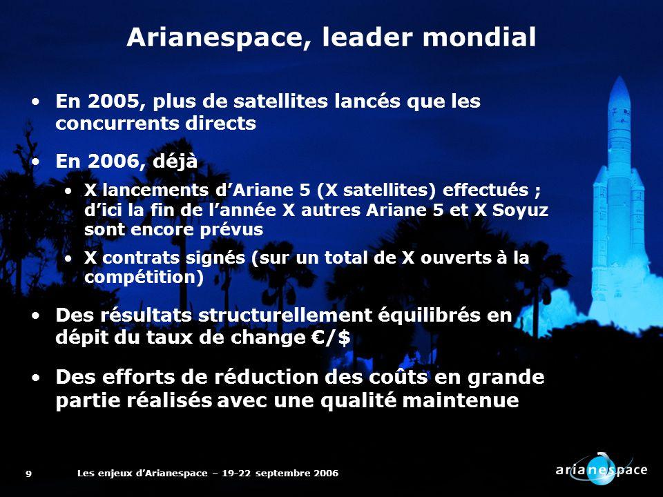 Les enjeux dArianespace – 19-22 septembre 2006 9 Arianespace, leader mondial En 2005, plus de satellites lancés que les concurrents directs En 2006, déjà X lancements dAriane 5 (X satellites) effectués ; dici la fin de lannée X autres Ariane 5 et X Soyuz sont encore prévus X contrats signés (sur un total de X ouverts à la compétition) Des résultats structurellement équilibrés en dépit du taux de change /$ Des efforts de réduction des coûts en grande partie réalisés avec une qualité maintenue