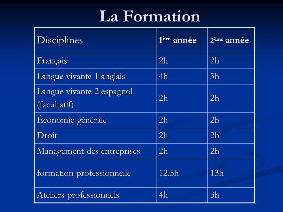 La Formation Disciplines 1 ère année 2 ème année Français2h2h Langue vivante 1 anglais 4h3h Langue vivante 2 espagnol (facultatif)2h2h Économie généra