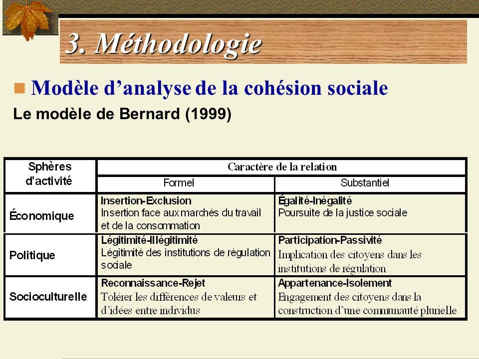 3. Méthodologie Modèle danalyse de la cohésion sociale Le modèle de Bernard (1999)