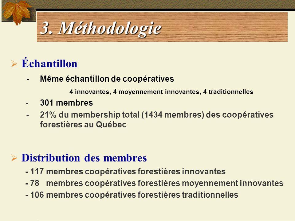 Échantillon - Même échantillon de coopératives 4 innovantes, 4 moyennement innovantes, 4 traditionnelles - 301 membres - 21% du membership total (1434