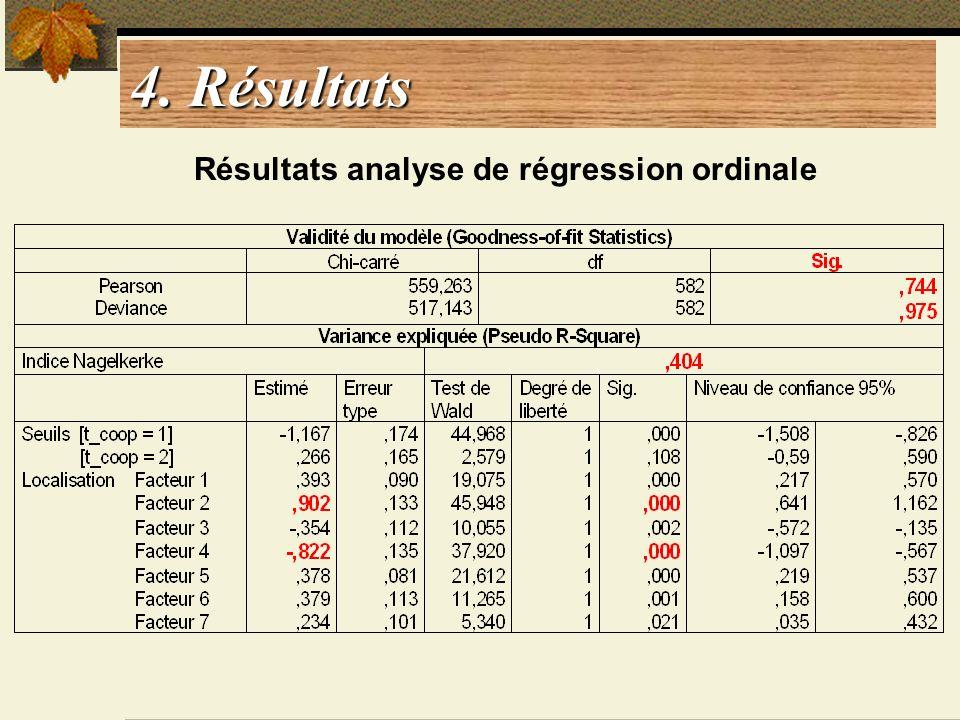 4. Résultats Résultats analyse de régression ordinale