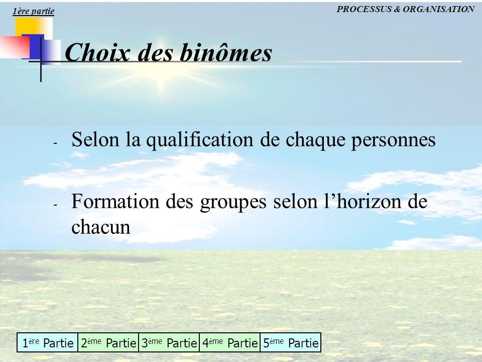 1 è re Partie2 è me Partie3 è me Partie4 è me Partie5 è me Partie Choix des binômes - Selon la qualification de chaque personnes - Formation des group