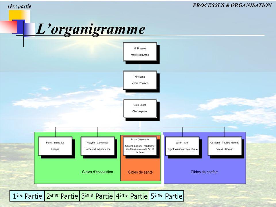 1 è re Partie2 è me Partie3 è me Partie4 è me Partie5 è me Partie Lorganigramme PROCESSUS & ORGANISATION 1ère partie