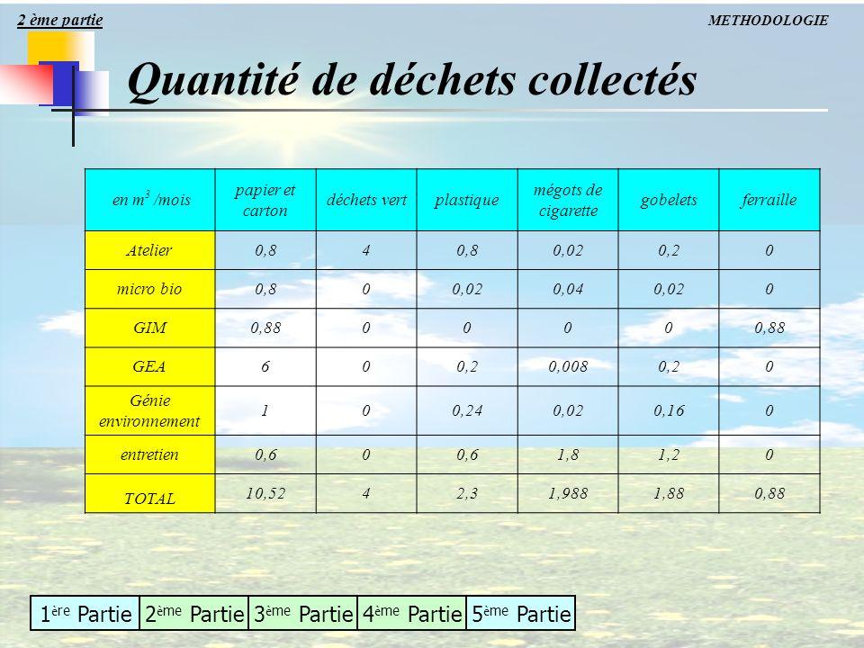 1 è re Partie2 è me Partie3 è me Partie4 è me Partie5 è me Partie Quantité de déchets collectés en m 3 /mois papier et carton déchets vertplastique mé