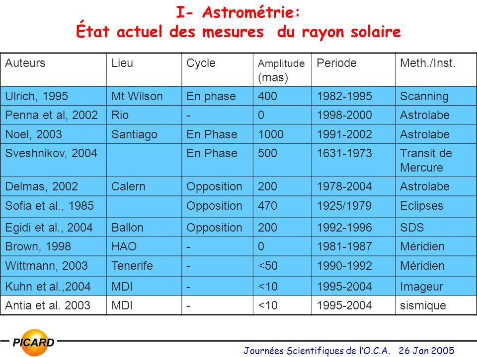 Journées Scientifiques de lO.C.A.