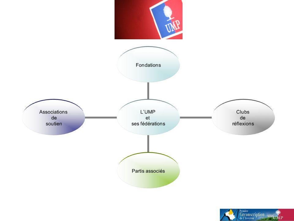 LUMP et ses fédérations Fondations Clubs de réflexions Partis associés Associations de soutien