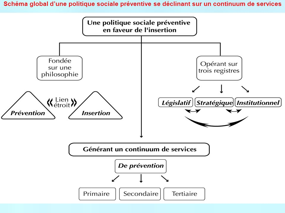 Schéma global dune politique sociale préventive se déclinant sur un continuum de services