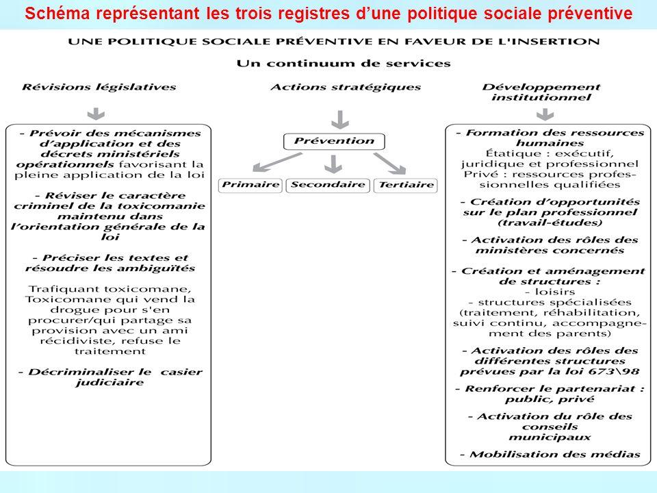 Schéma représentant les trois registres dune politique sociale préventive