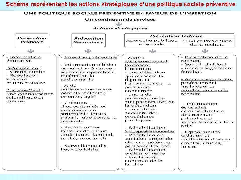 Schéma représentant les actions stratégiques dune politique sociale préventive