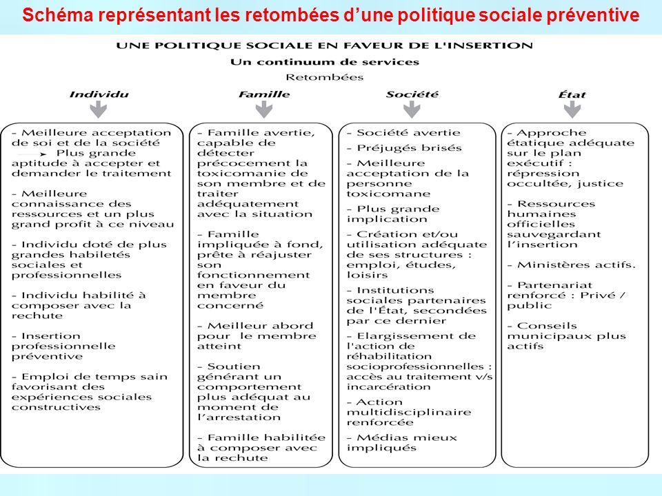 Schéma représentant les retombées dune politique sociale préventive