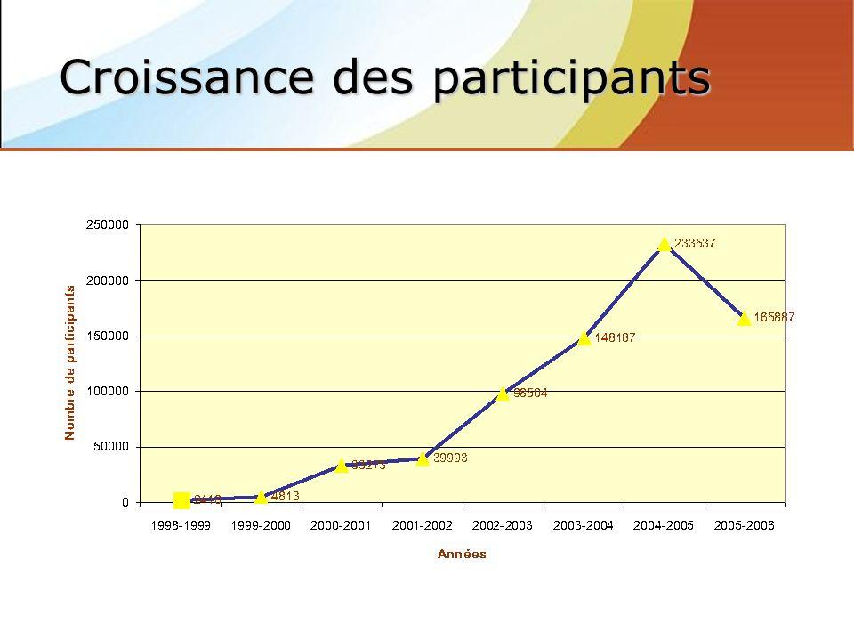 Croissance des participants