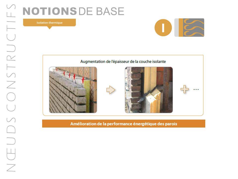 N Œ U D S C O N S T R U C T I F S DE BASE Amélioration de la performance énergétique des parois