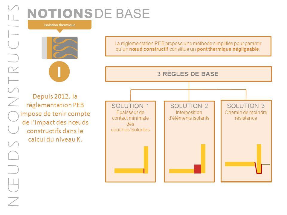 N Œ U D S C O N S T R U C T I F S DE BASE Depuis 2012, la réglementation PEB impose de tenir compte de limpact des nœuds constructifs dans le calcul d