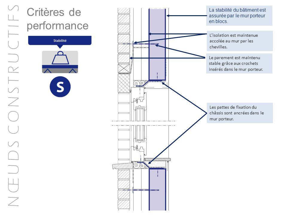 N Œ U D S C O N S T R U C T I F S La stabilité du bâtiment est assurée par le mur porteur en blocs.