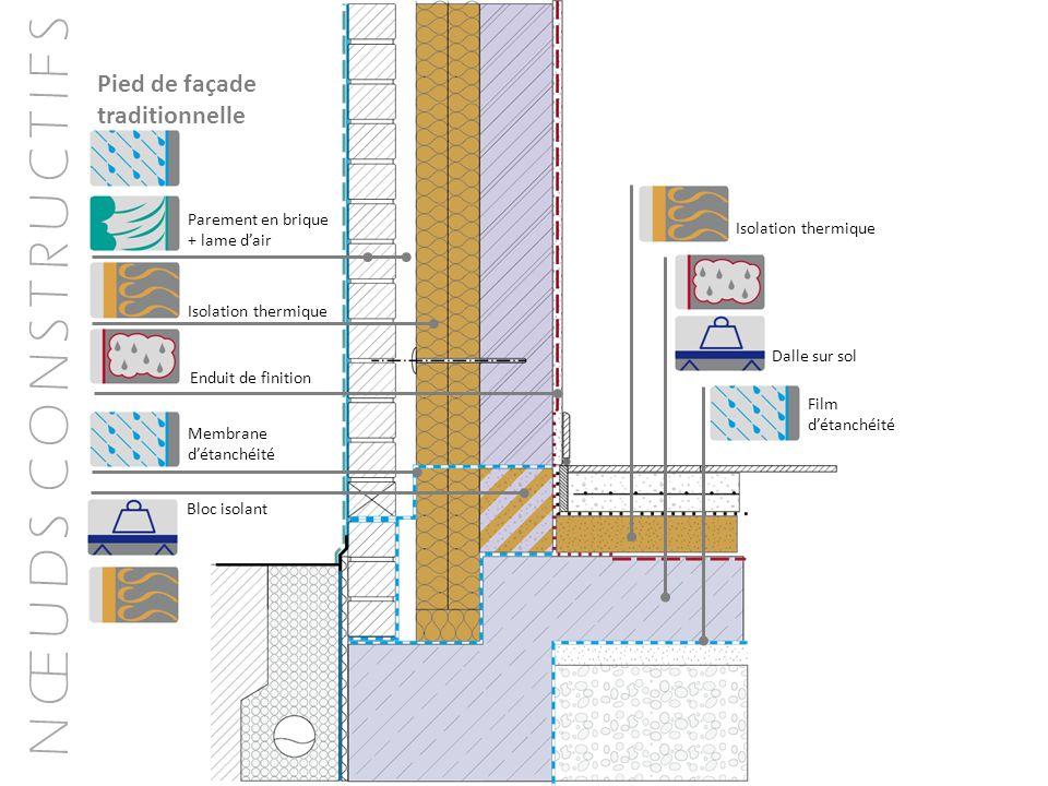 N Œ U D S C O N S T R U C T I F S Pied de façade traditionnelle Isolation thermique Parement en brique + lame dair Membrane détanchéité Bloc isolant E