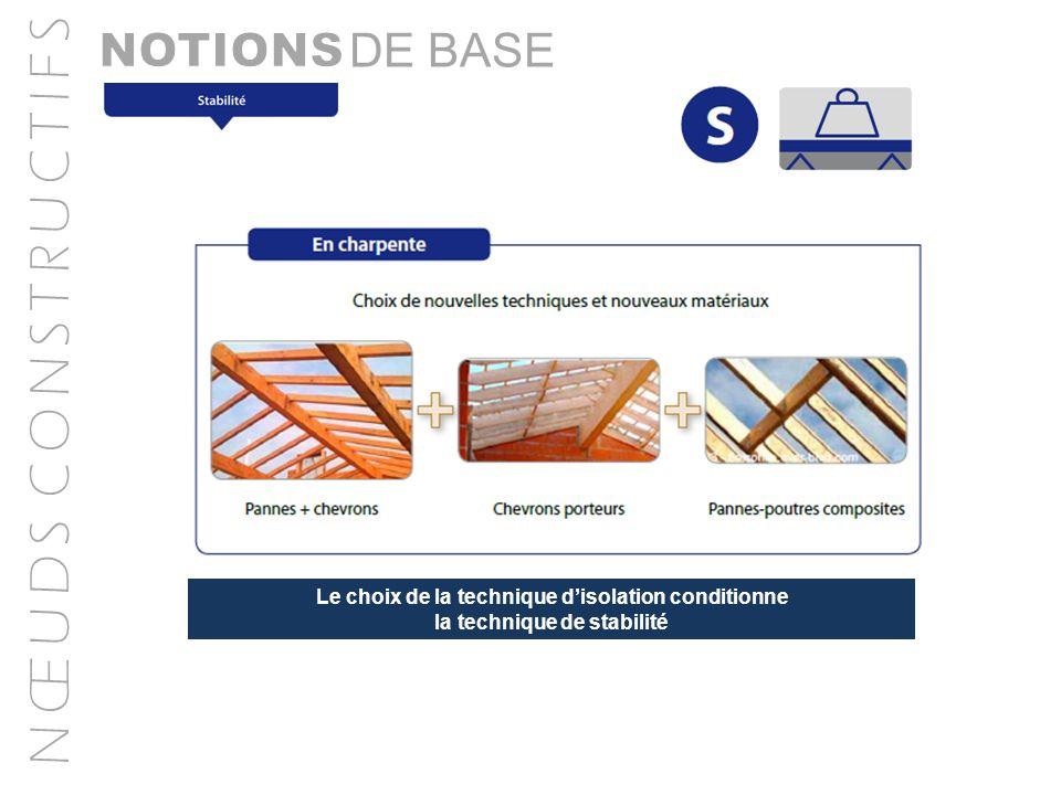 N Œ U D S C O N S T R U C T I F S Jonction façade traditionnelle avec toiture plate Dessin commenté sur base des 5 exigences