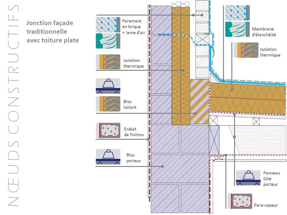 N Œ U D S C O N S T R U C T I F S Jonction façade traditionnelle avec toiture plate Membrane détanchéité Isolation thermique Panneau Gite porteur Pare
