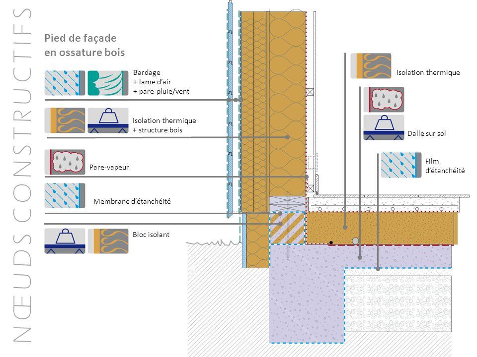 N Œ U D S C O N S T R U C T I F S Pied de façade en ossature bois Bardage + lame dair + pare-pluie/vent Isolation thermique + structure bois Pare-vape