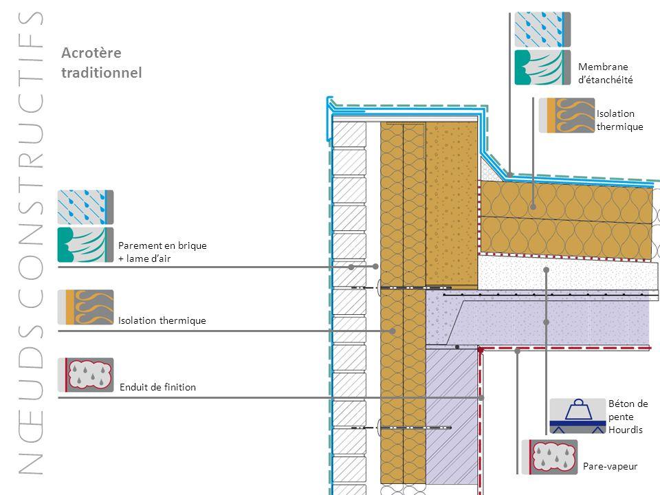 N Œ U D S C O N S T R U C T I F S Acrotère traditionnel Membrane détanchéité Isolation thermique Béton de pente Hourdis Pare-vapeur Isolation thermiqu