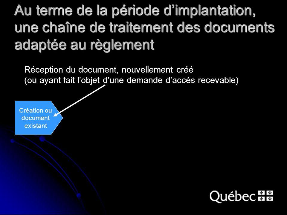 Réception du document, nouvellement créé (ou ayant fait lobjet dune demande daccès recevable) Création ou document existant