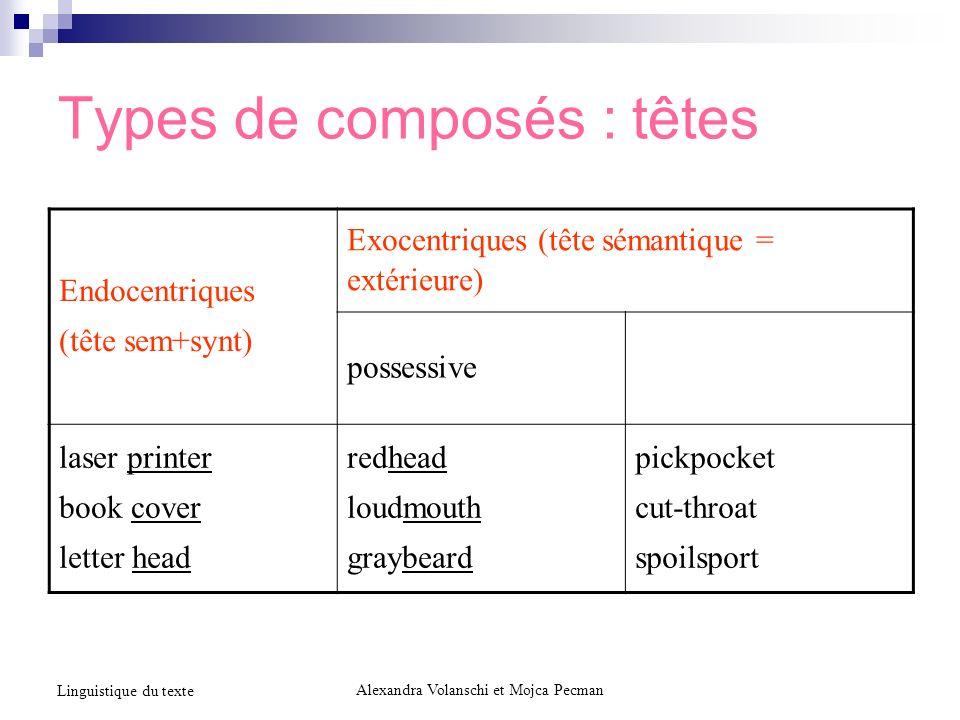 Types de composés : têtes Alexandra Volanschi et Mojca Pecman Linguistique du texte Endocentriques (tête sem+synt) Exocentriques (tête sémantique = ex