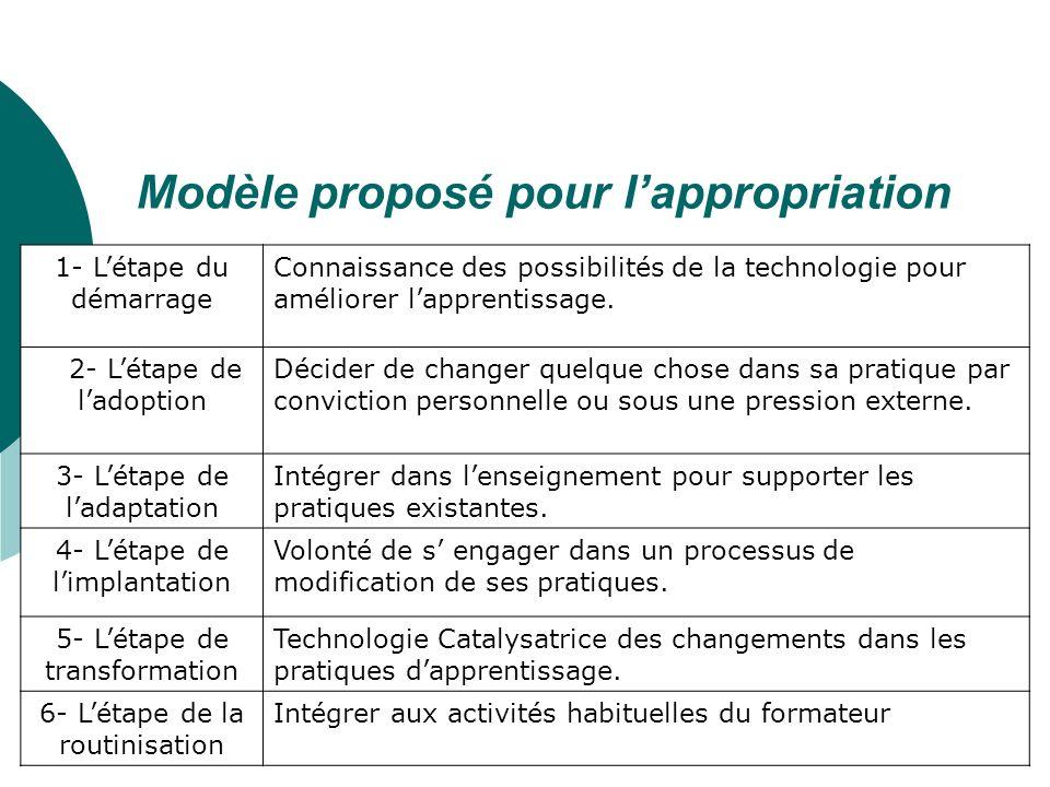10 Modèle proposé pour lappropriation 1- Létape du démarrage Connaissance des possibilités de la technologie pour améliorer lapprentissage.