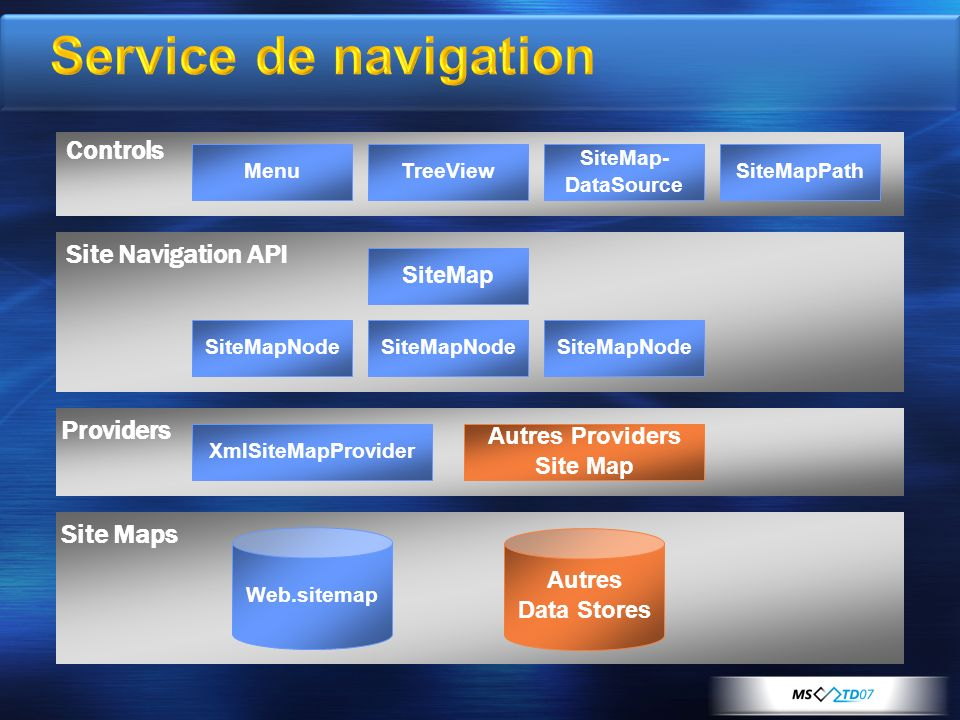 Service de navigation Site Navigation API Site Maps Web.sitemap Autres Data Stores Controls MenuTreeViewSiteMapPath SiteMap- DataSource SiteMap SiteMapNode XmlSiteMapProvider Autres Providers Site Map Providers
