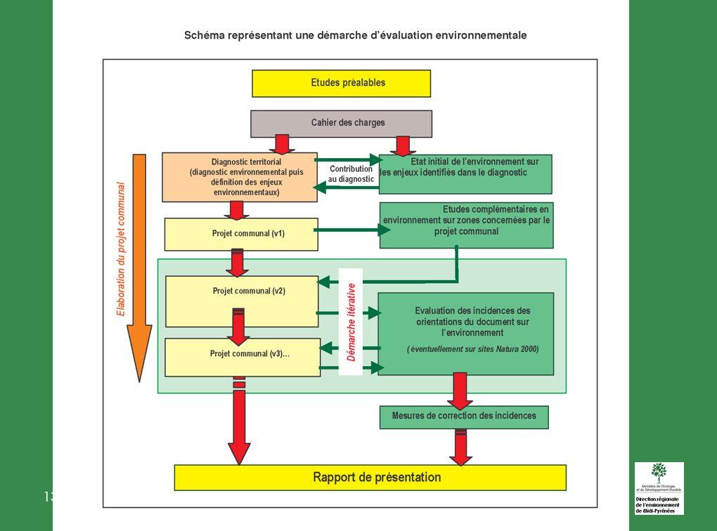 13 JUIN 2006 évaluation environnementale 31 2- EIPPE -Urbanisme Champs dapplication: Les documents qui I - doivent faire lobjet dune évaluation environnementale: DTA,SDRIF,SAR-DOM, PADD-Corse, SCOT II - doivent sous condition 1°- les PLU qui autorisent travaux, ouvrages ou aménagements L414-4 CE (Natura 2000), 2°- Les autres PLU « lorsque les territoires concernés ne sont pas couverts par un SCOT ayant fait lobjet dune évaluation env.
