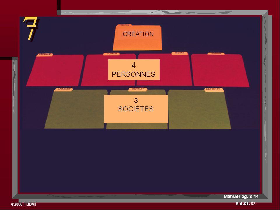 ©2006 TBBMI 9.6.01. 7 7 62 Manuel pg. 8-14 4 PERSONNES 3 SOCIÉTÉS CRÉATION