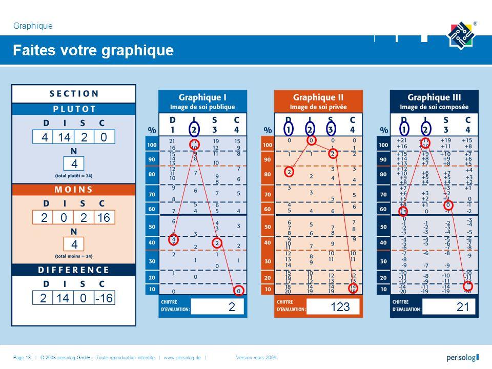 Faites votre graphique Graphique Page 13 | © 2008 persolog GmbH – Toute reproduction interdite | www.persolog.de |Version mars 2008 212321 41420 4 202