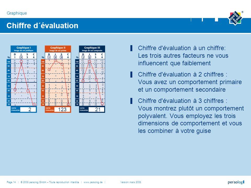 Chiffre d´évaluation Chiffre d'évaluation à un chiffre: Les trois autres facteurs ne vous influencent que faiblement Chiffre d'évaluation à 2 chiffres