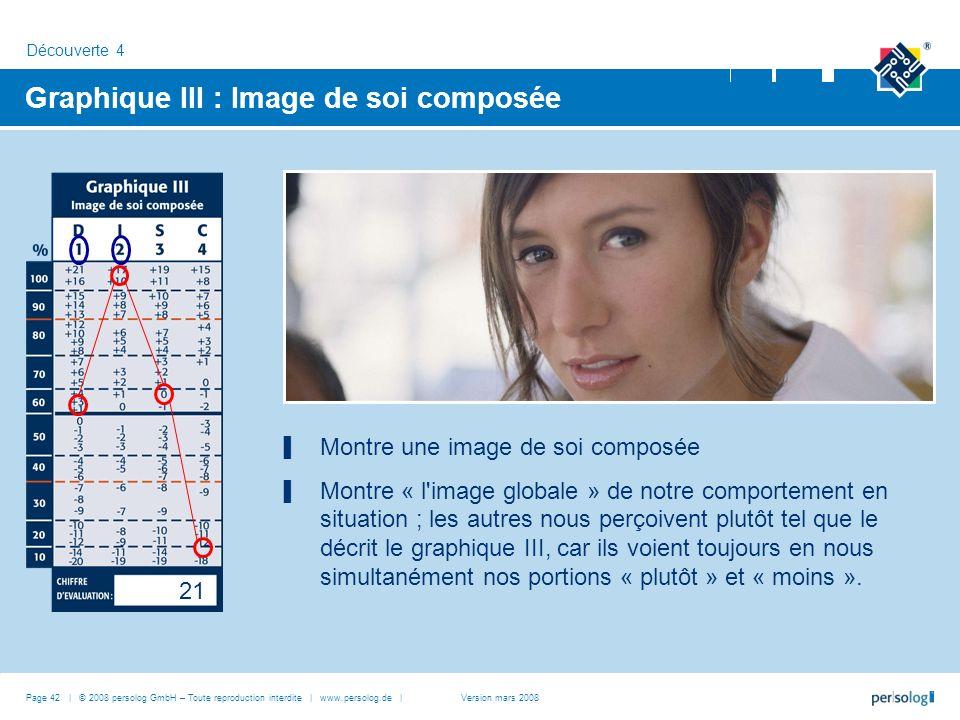 21 Graphique III : Image de soi composée Montre une image de soi composée Montre « l'image globale » de notre comportement en situation ; les autres n