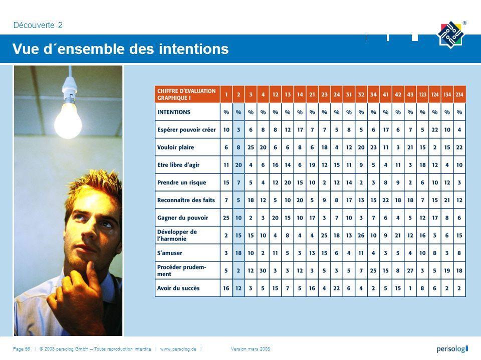Vue d´ensemble des intentions Découverte 2 Page 56 | © 2008 persolog GmbH – Toute reproduction interdite | www.persolog.de |Version mars 2008