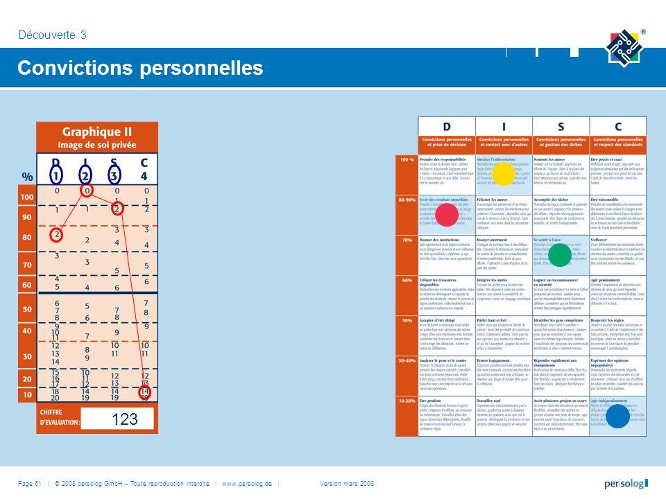 Page 61 | © 2008 persolog GmbH – Toute reproduction interdite | www.persolog.de | Convictions personnelles Découverte 3 Version mars 2008 123