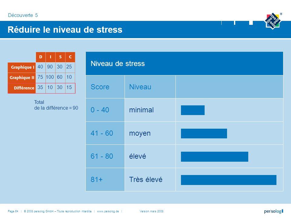 Page 64 | © 2008 persolog GmbH – Toute reproduction interdite | www.persolog.de | Réduire le niveau de stress Très élevé81+ Niveau de stress NiveauScore élevé61 - 80 moyen41 - 60 minimal0 - 40 Découverte 5 40903025 751006010 35103015 Total de la différence = 90 Version mars 2008