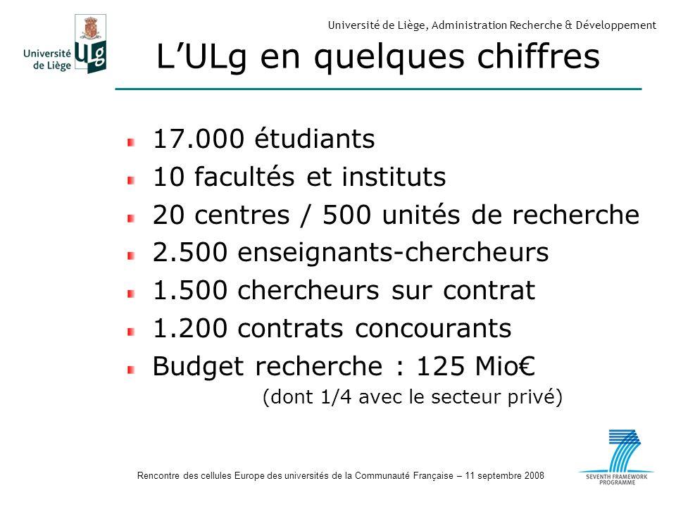 Rencontre des cellules Europe des universités de la Communauté Française – 11 septembre 2008 Université de Liège, Administration Recherche & Développement LULg en quelques chiffres 17.000 étudiants 10 facultés et instituts 20 centres / 500 unités de recherche 2.500 enseignants-chercheurs 1.500 chercheurs sur contrat 1.200 contrats concourants Budget recherche : 125 Mio (dont 1/4 avec le secteur privé)