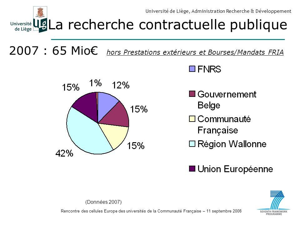 Rencontre des cellules Europe des universités de la Communauté Française – 11 septembre 2008 Université de Liège, Administration Recherche & Développement La recherche contractuelle publique 2007 : 65 Mio hors Prestations extérieurs et Bourses/Mandats FRIA (Données 2007)