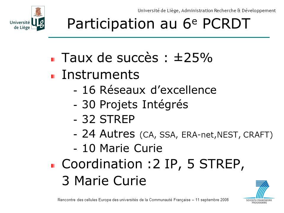 Rencontre des cellules Europe des universités de la Communauté Française – 11 septembre 2008 Université de Liège, Administration Recherche & Développement Participation au 6 e PCRDT Taux de succès : ±25% Instruments - 16 Réseaux dexcellence - 30 Projets Intégrés - 32 STREP - 24 Autres (CA, SSA, ERA-net,NEST, CRAFT) - 10 Marie Curie Coordination :2 IP, 5 STREP, 3 Marie Curie