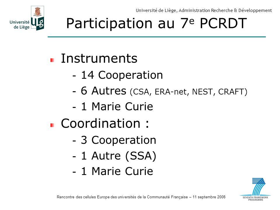 Rencontre des cellules Europe des universités de la Communauté Française – 11 septembre 2008 Université de Liège, Administration Recherche & Développement Participation au 7 e PCRDT Instruments - 14 Cooperation - 6 Autres (CSA, ERA-net, NEST, CRAFT) - 1 Marie Curie Coordination : - 3 Cooperation - 1 Autre (SSA) - 1 Marie Curie