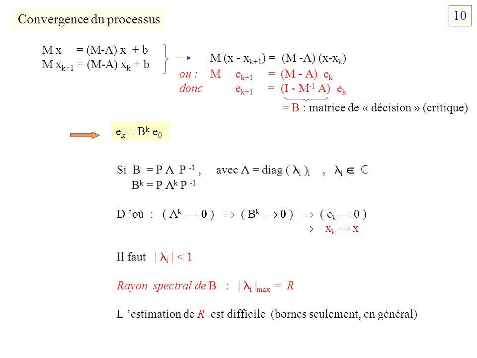Convergence du processus M x = (M-A) x + b M x k+1 = (M-A) x k + b M (x - x k+1 ) = (M -A) (x-x k ) ou : M e k+1 = (M - A) e k donc e k+1 = (I - M -1