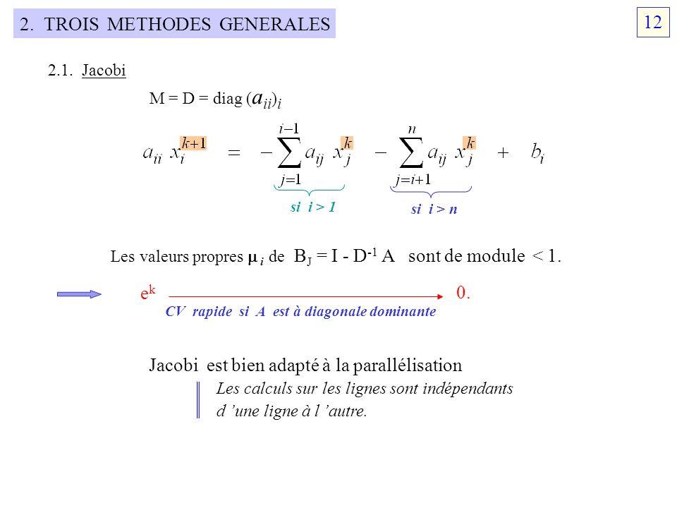 2. TROIS METHODES GENERALES 2.1. Jacobi M = D = diag ( a ii ) i si i > 1 si i > n Les valeurs propres i de B J = I - D -1 A sont de module < 1. ekek 0