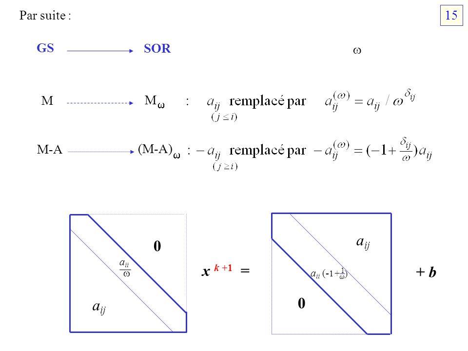 Par suite : GS SOR M M M-A (M-A) a ii 0 a ij x k +1 = + b 0 a ij a ii (- 1+ ) 1 15