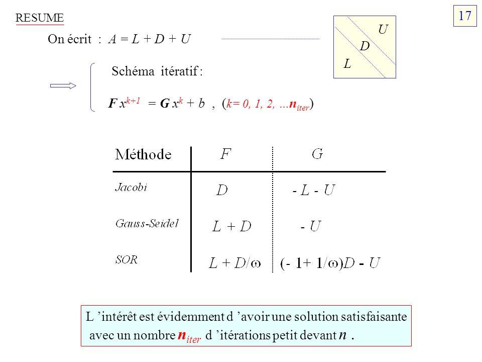 RESUME On écrit : A = L + D + U Schéma itératif : F x k+1 = G x k + b, ( k= 0, 1, 2, … n iter ) L D U L intérêt est évidemment d avoir une solution sa