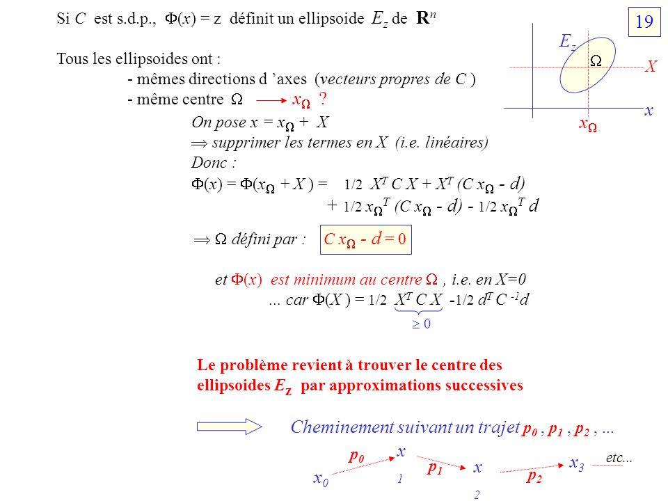 Si C est s.d.p., (x) = z définit un ellipsoide E z de R n Tous les ellipsoides ont : - mêmes directions d axes (vecteurs propres de C ) - même centre