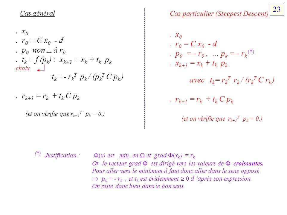 Cas général Cas particulier (Steepest Descent). x 0. r 0 = C x 0 - d. p 0 non à r 0. t k = f (p k ) : x k+1 = x k + t k p k choix t k = - r k T p k /
