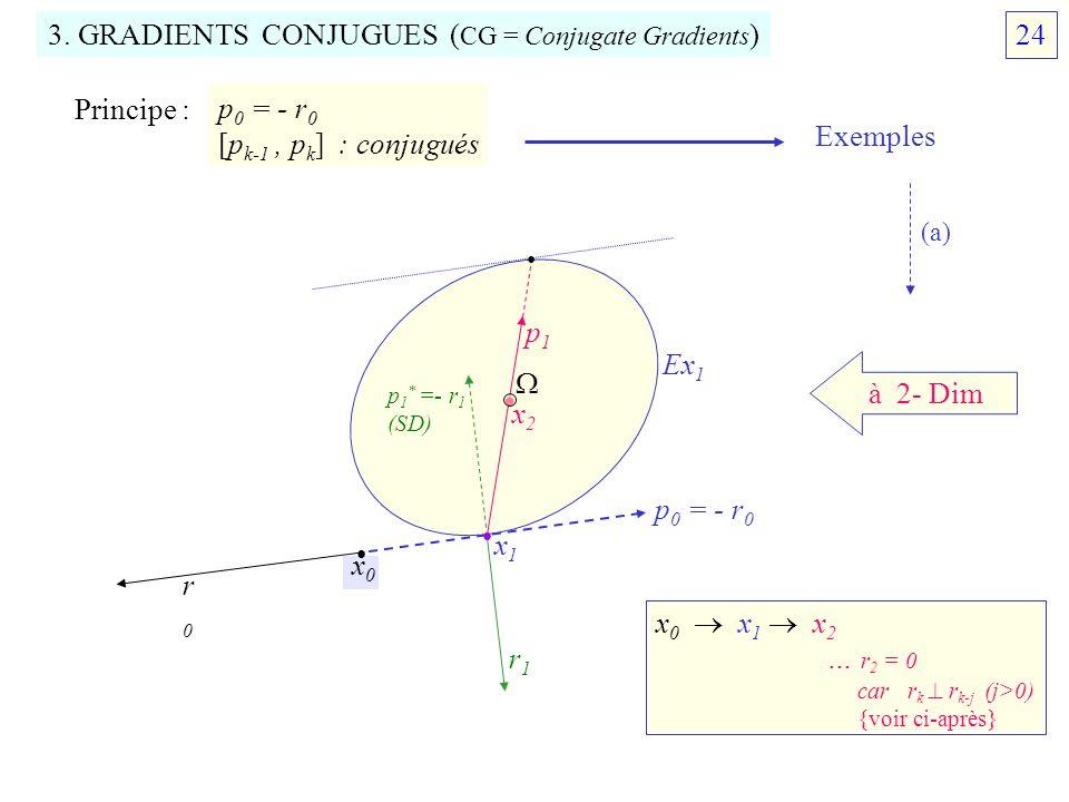 3. GRADIENTS CONJUGUES ( CG = Conjugate Gradients ) Principe : p 0 = - r 0 [p k-1, p k ] : conjugués à 2- Dim x0x0 x1x1 x2x2 r0r0 p 0 = - r 0 Ex 1 r1r