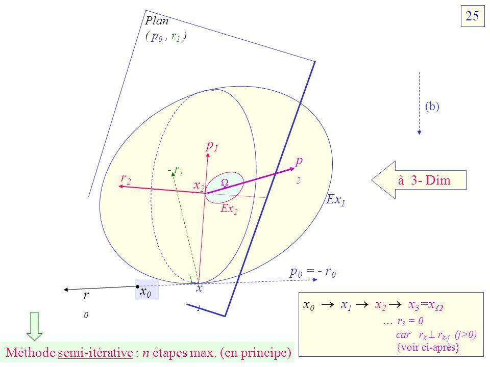 à 3- Dim x 0 x 1 x 2 x 3 =x … r 3 = 0 car r k r k-j (j>0) {voir ci-après} x0x0 r0r0 p 0 = - r 0 - r 1 p1p1 x2x2 x1x1 Ex 1 Ex 2 r2r2 p2p2 Plan ( p 0, r
