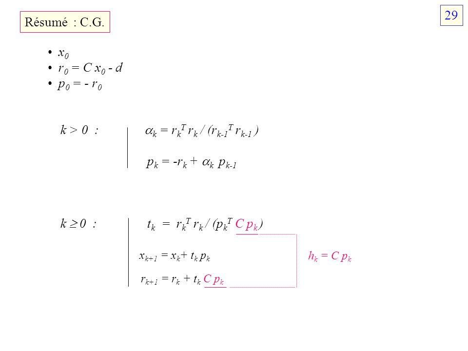Résumé : C.G. x 0 r 0 = C x 0 - d p 0 = - r 0 k > 0 : k = r k T r k / (r k-1 T r k-1 ) p k = -r k + k p k-1 k 0 : t k = r k T r k / (p k T C p k ) x k
